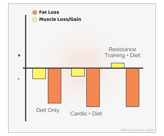 Cardio versus wight lifting for fat loss and muscle preservation