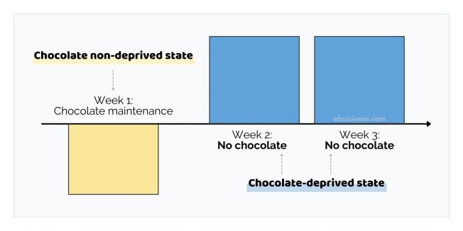 High and low trait chocolate cravers were instructed to maintain chocolate consumption for 1 week (i.e., non-deprived phase) and to refrain from eating chocolate for 2 weeks / Participants with high and low trait chocolate craving (HC, LC) refrained from consuming chocolate for 2 weeks but otherwise maintained their usual food intake.