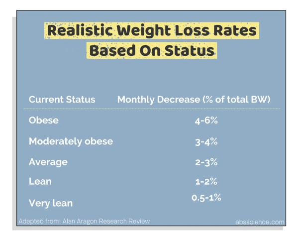 Realistic rates of weight loss