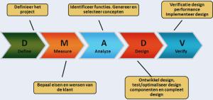 منهجية ستة سيجما Six Sigma methodology