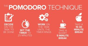 What is Pomodoro Technique and How to Utilize it to Maximize Productivity 1024x538 1