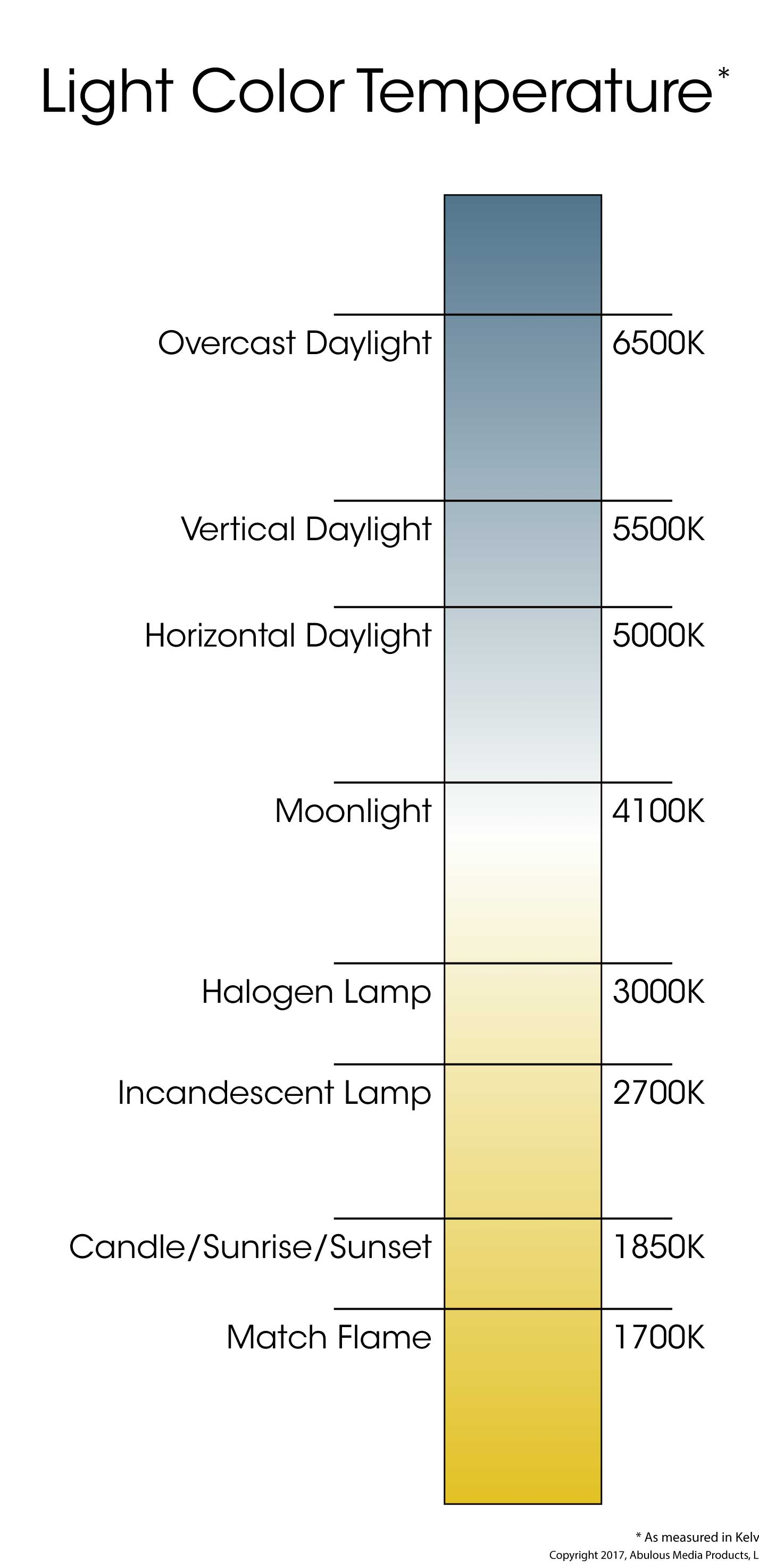Led Bulb Color Temp Chart Topsimages