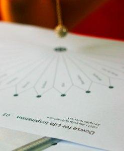 Pendulum Dowsing Charts Series
