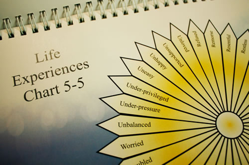 soul memories - sm004 8341433866 o - Soul Memories – Past Life Regression Karmic Lessons Pendulum Charts Dowsing System