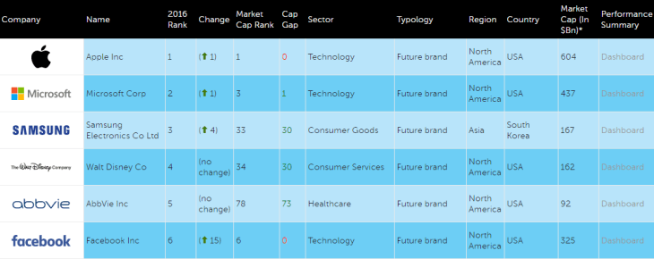 2016 Rankings   FutureBrand Index 2016