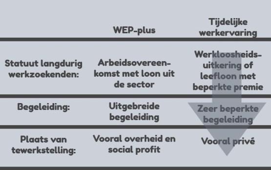 wep-plus