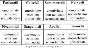 alt tipologia temperamentala