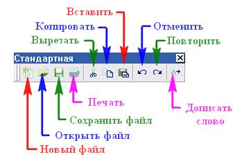 Редактор Visual LISP