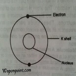K shell