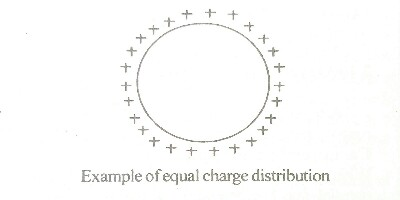 example of an equal charge distribution on conductors