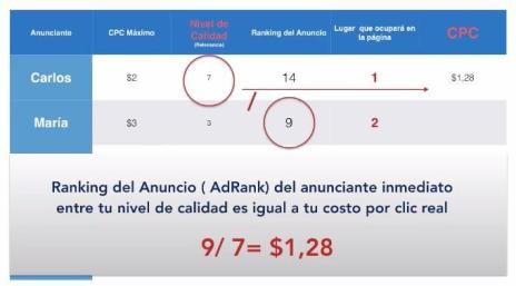 CPC en Google Adwords