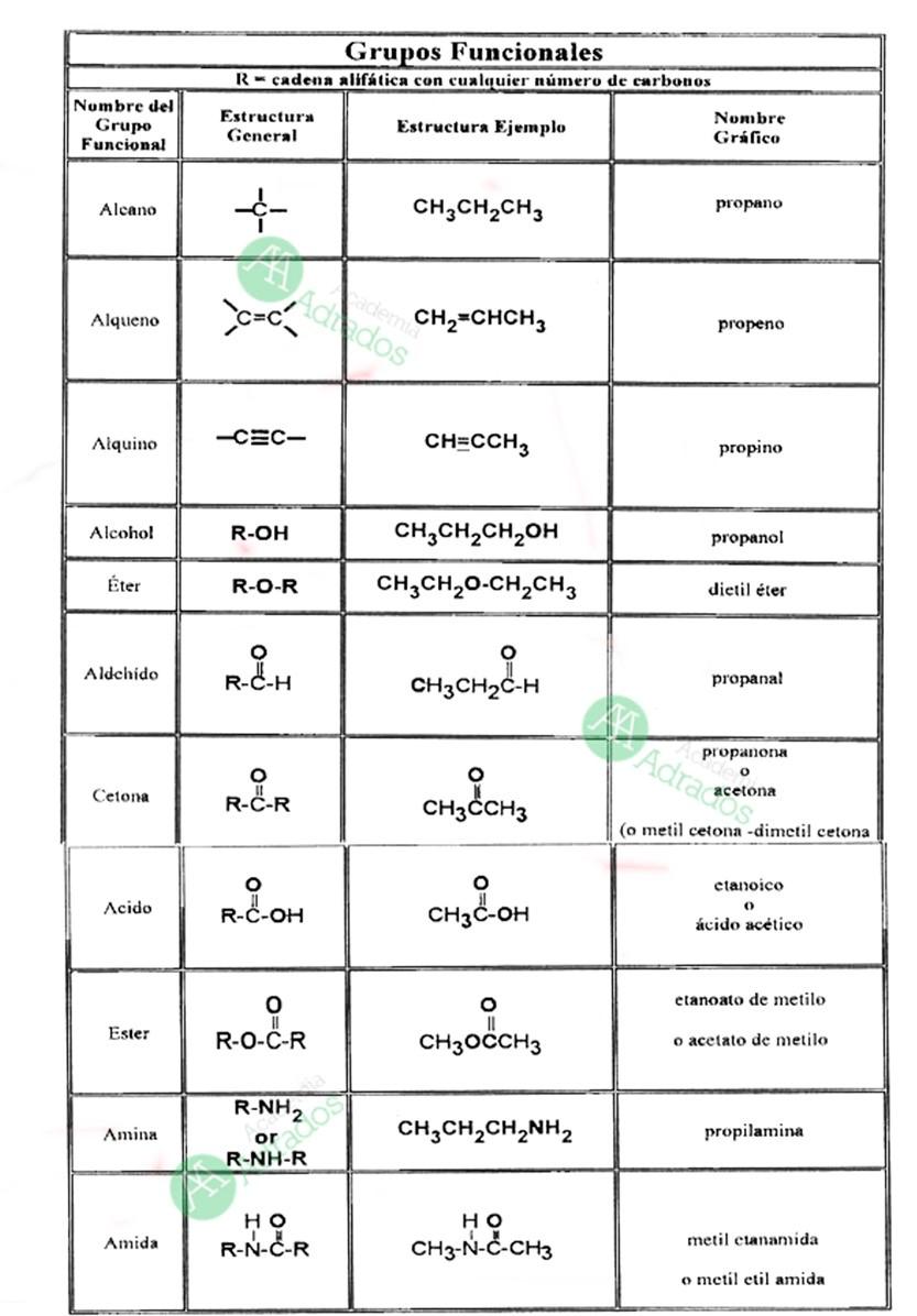 formulación orgánica. grupos funcionales
