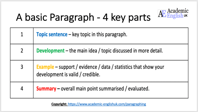 Academic Paragraphing - how to write an academic paragraph