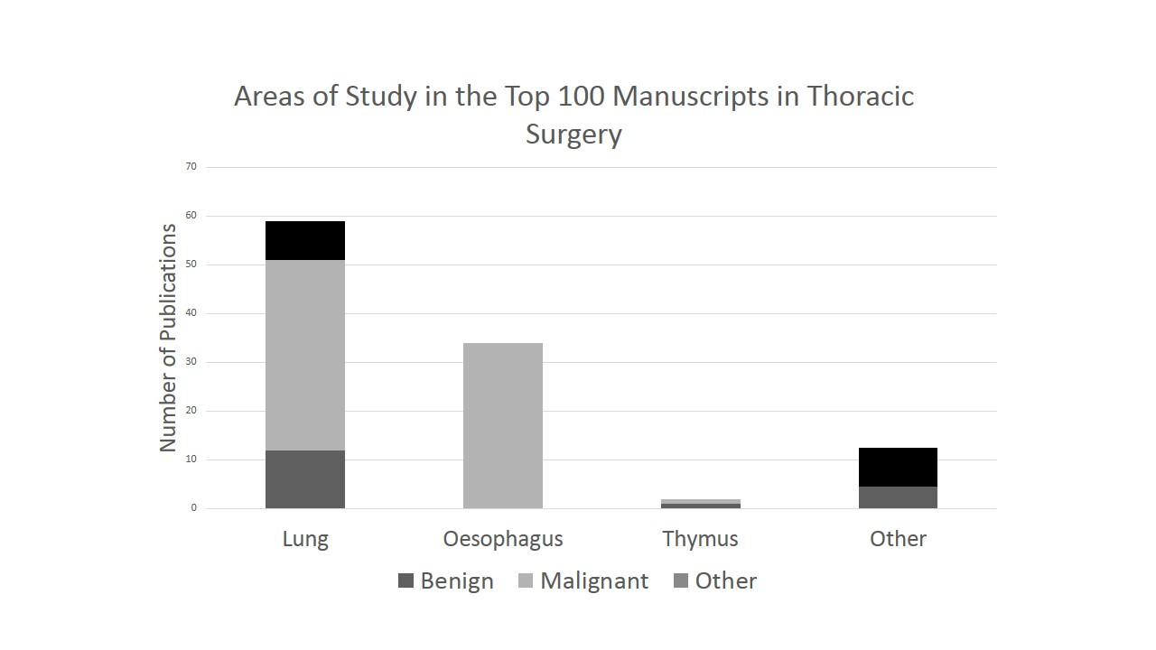 surgery research topics