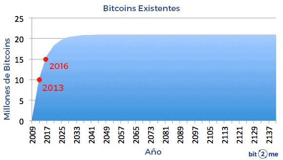 Emisión de Bitcoin