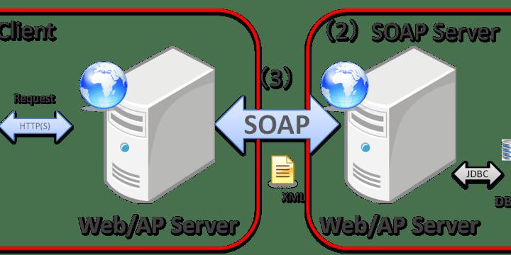 Cómo saber cuáles son los procedimientos que tiene un WebService SOAP usando PHP