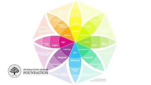 Mettre de l'émotion dans votre design – La roue des émotions de Plutchik
