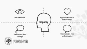Étape 1 du processus de Design Thinking : Empatir avec vos utilisateurs
