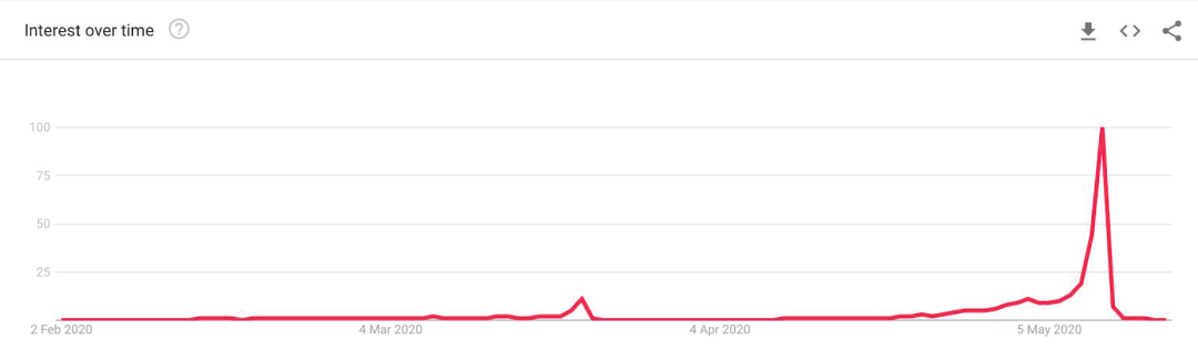 Mother's Day Presents: Google Trends graph showing search term by time worldwide