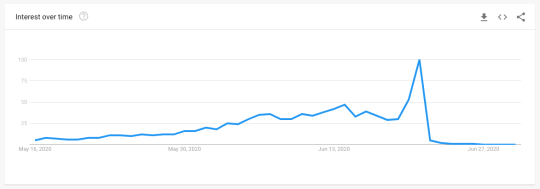 father's day UK search term
