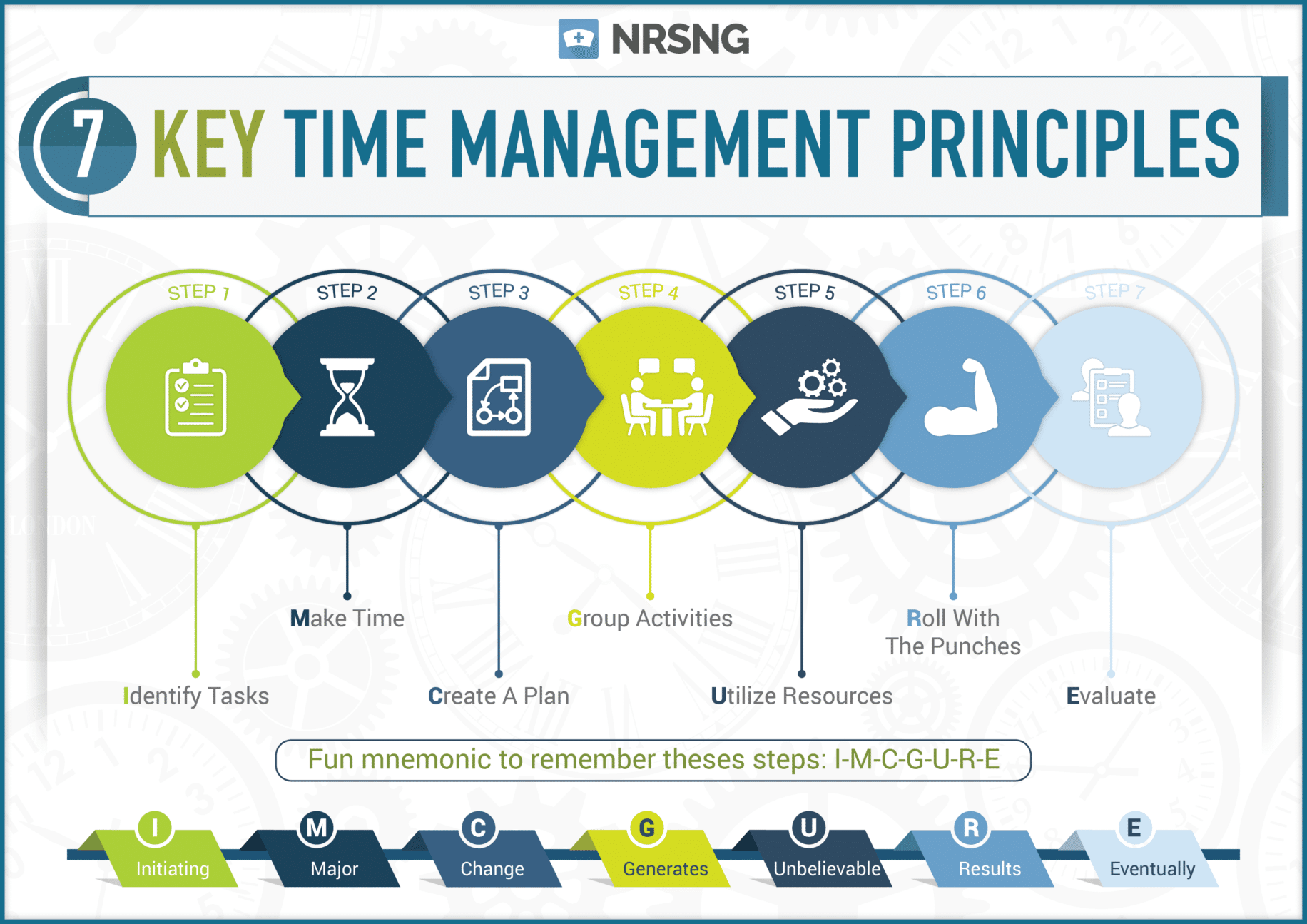Everything You Need To Know About Nursing Time Management
