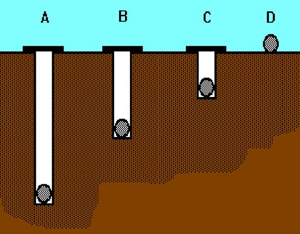 Depth of Burial for a Blast Burden