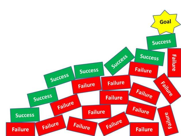 Why Failure is the Success