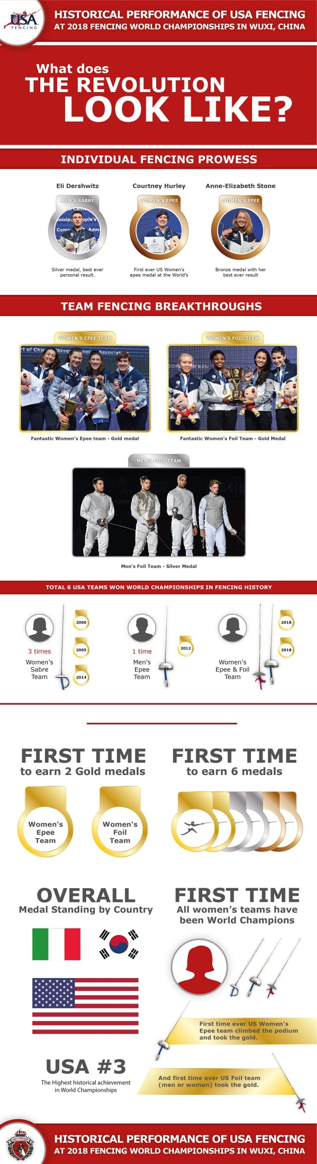 Infographic - Historic Performance of USA Fencing at 2018 Fencing World Championships in Wuxi, China - Screen Resolution