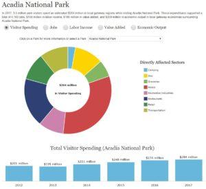 acadia visitor spending