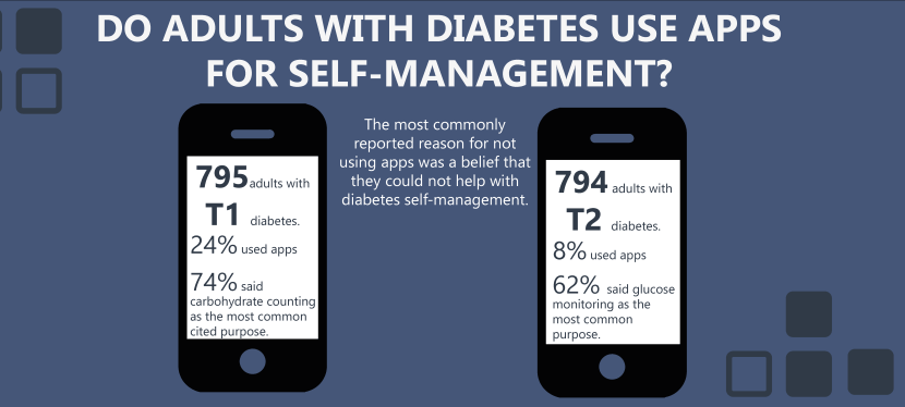 Diabetes and apps