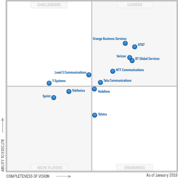 Gartner Insight: What Are Global Network Service Providers ...