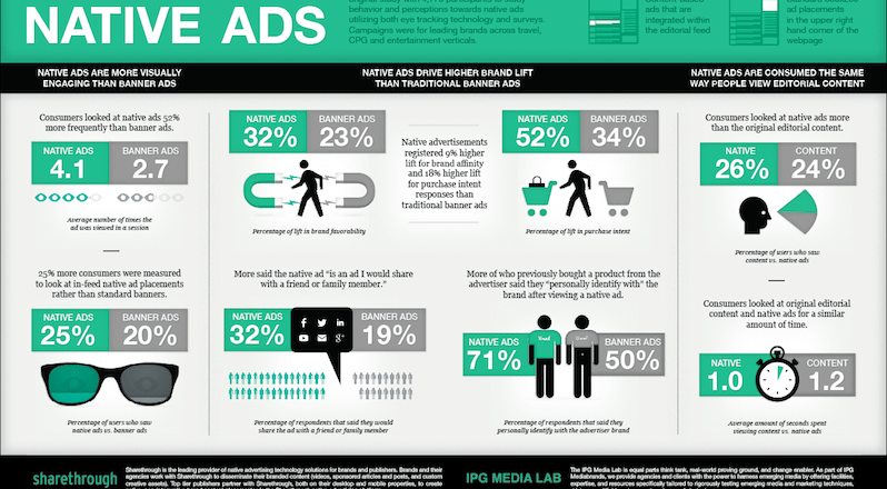 Native Advertising: The Facts