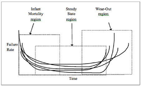 The Bathtub Curve Its Not Really That Clean Cut