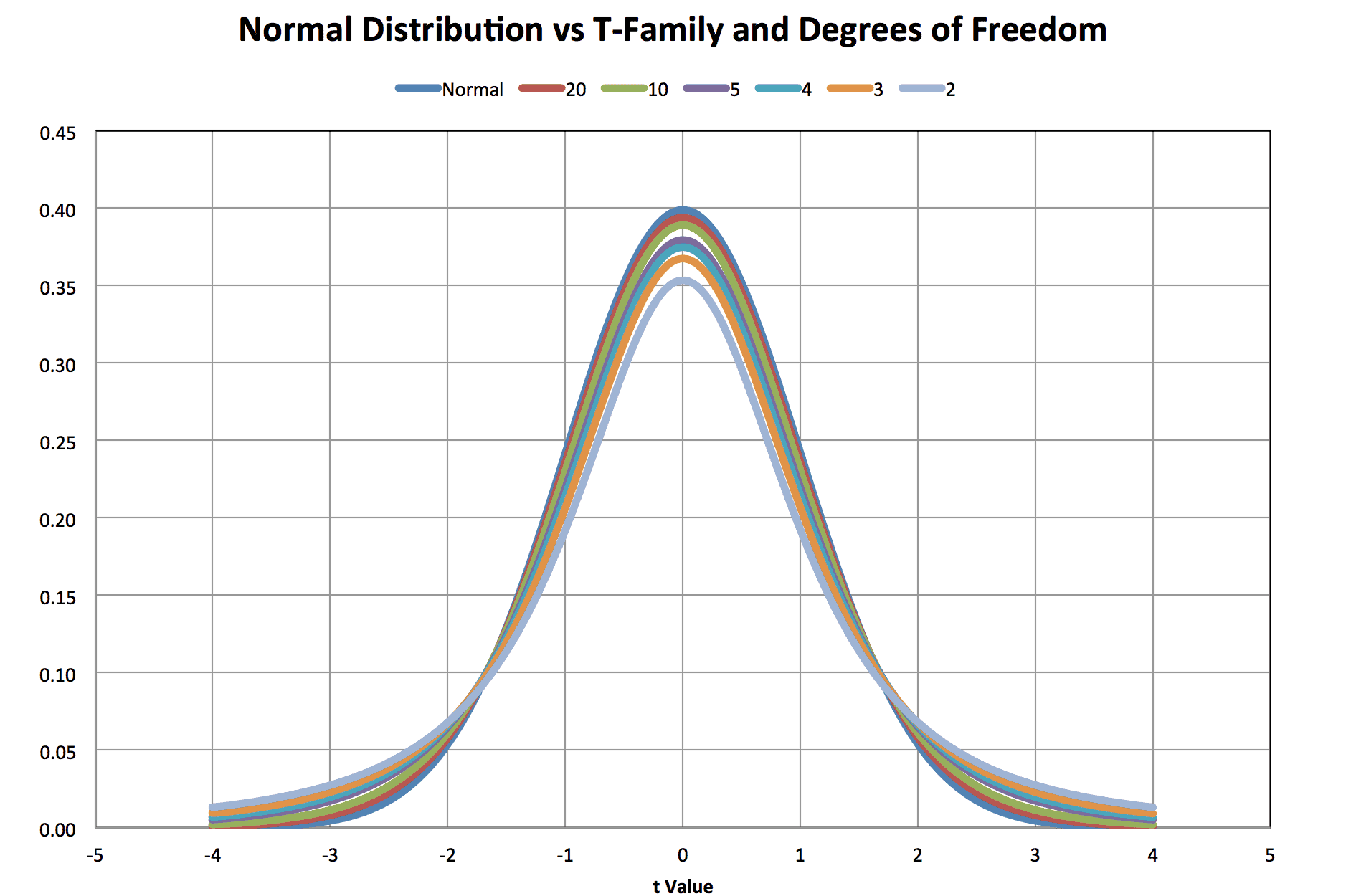 Estimation Of The Normal Distribution And Tolerance Limits