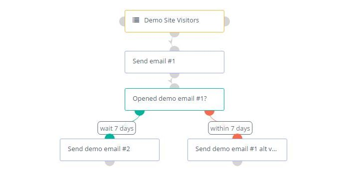 Adding New Emails to an Existing Mautic Campaign