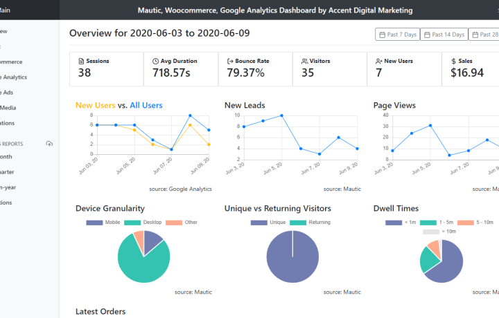 Mautic Dashboard with Woocommerce and Google Analytics Dashboard