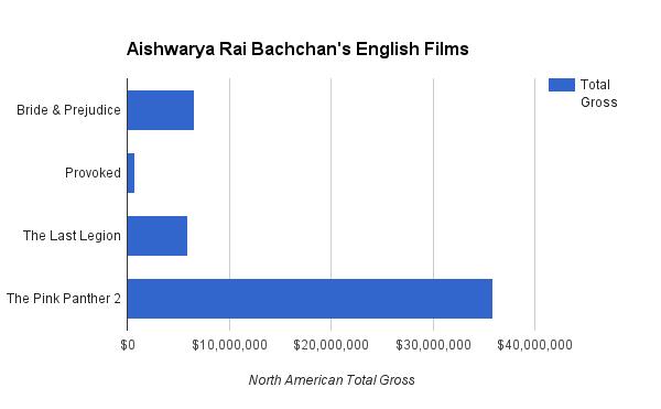 AishwaryaRaiBachchanEnglish
