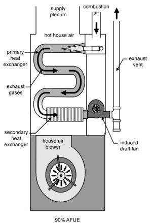 Learn How Furnance Efficiency Impacts Your Heating System