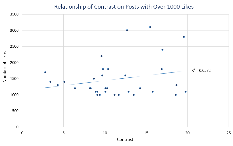 Scatterplot of the relationship of likes against contrast. The r2=0.0572.  If you would like the data in Excel, please email director@accessiblecommunity.org