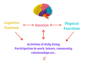 White background with a picture of a brain in yellow, pink.purple,blue and orange depicting cognitive functions, emotions, physical functions and daily activity
