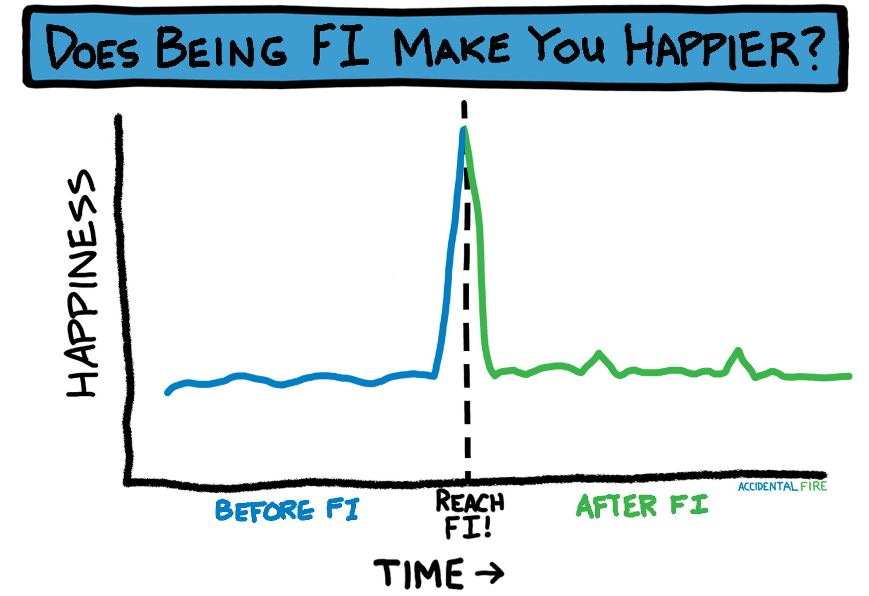 Does Being Financially Independent Make You Happier?