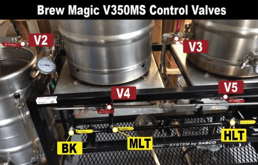 Red Valves control liquid. Yellow Valves control gas.