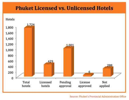 Phuket-chart-licensed-vs-unlicensed-hotels-