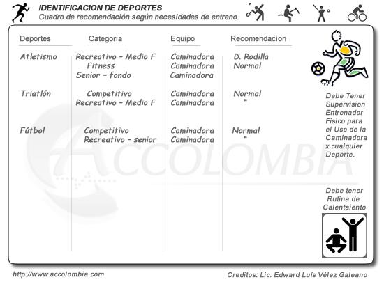 identificacion de deportes que necesitan caminadoras trotadoras fitness