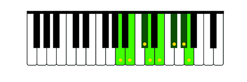 Illustration 4: A Major Scale on the Treble Keyboard