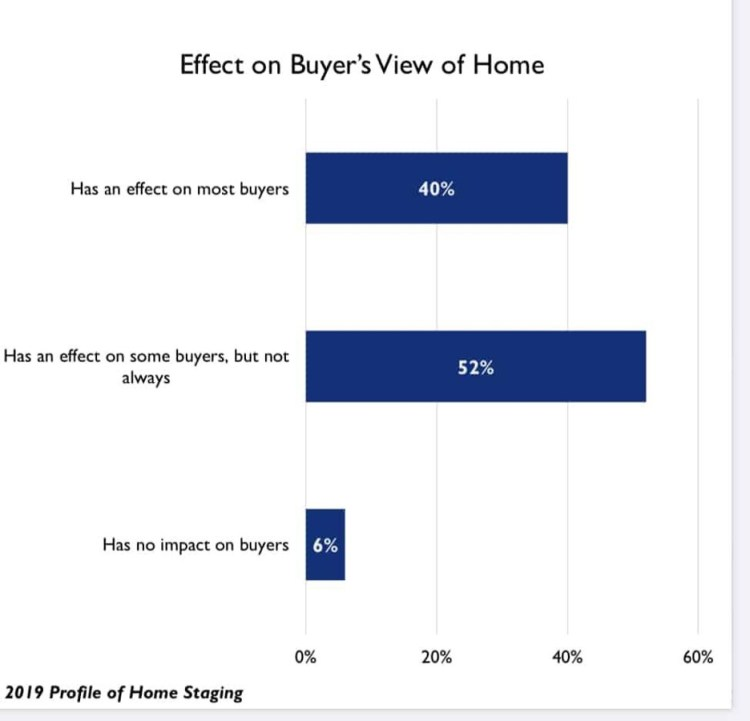 Picture of a data chart showing the effect of staging on buyers perceptions