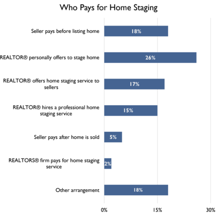 A chart showing the data in which who pays for the cost of staging a home in certain scenarios.