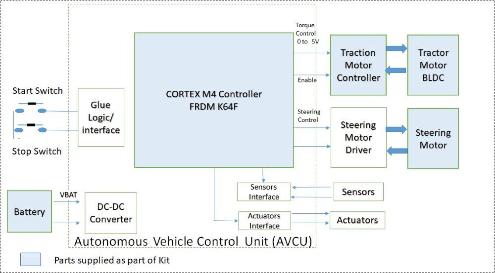 autonomous-vehicle-system-diagram