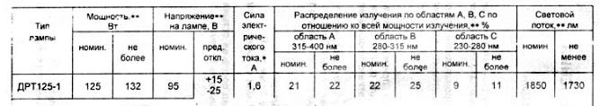 параметры ламып ДРТ-125