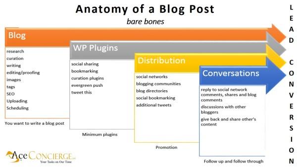 Anatomy of a blog post - AceConcierge